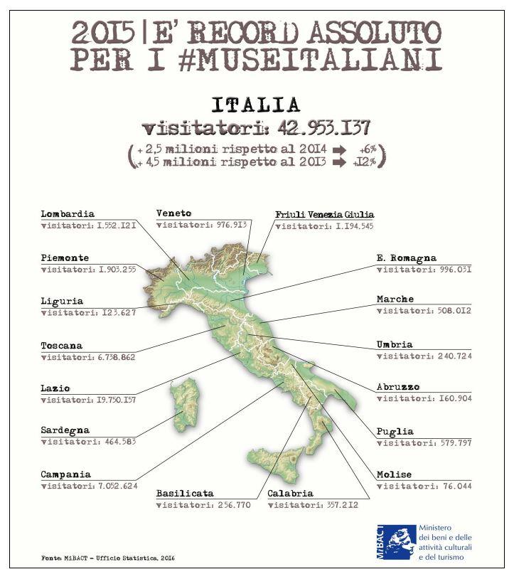 presenza 2015 nei musei italiani per regione